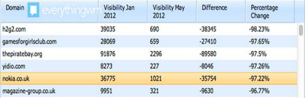 google penguin update 2012 web penalizadas